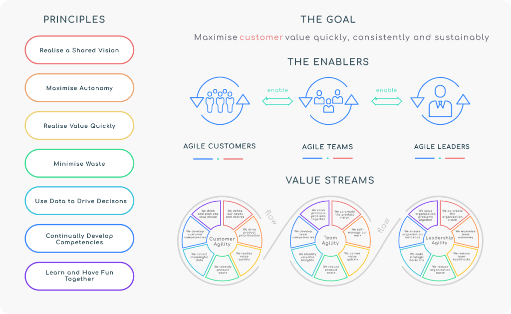 VisionLed Business Agility Framework