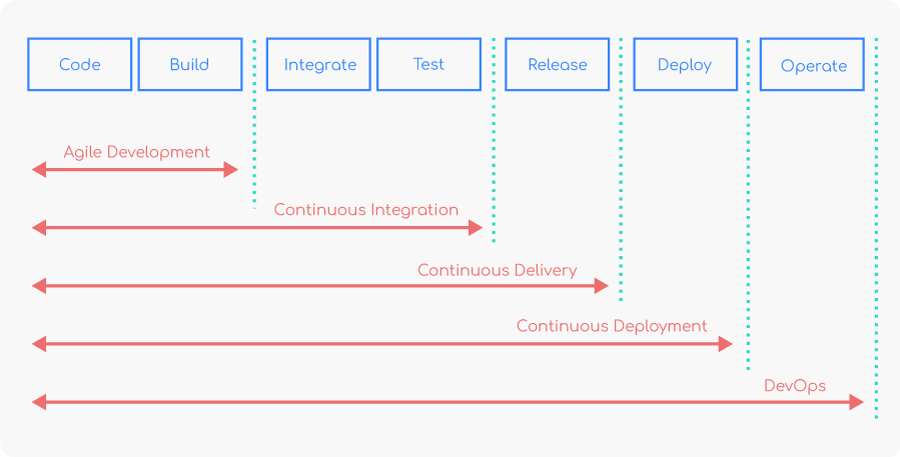 IT software delivery lifecycle