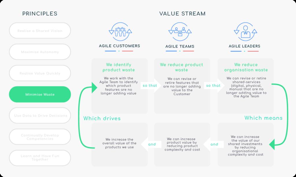 Principle 4 - Minimise Waste - Value Stream