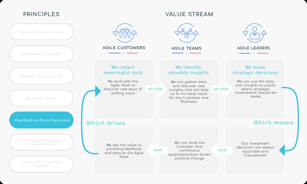 Principle 5 - Use Data to Drive Decisions - Value Stream