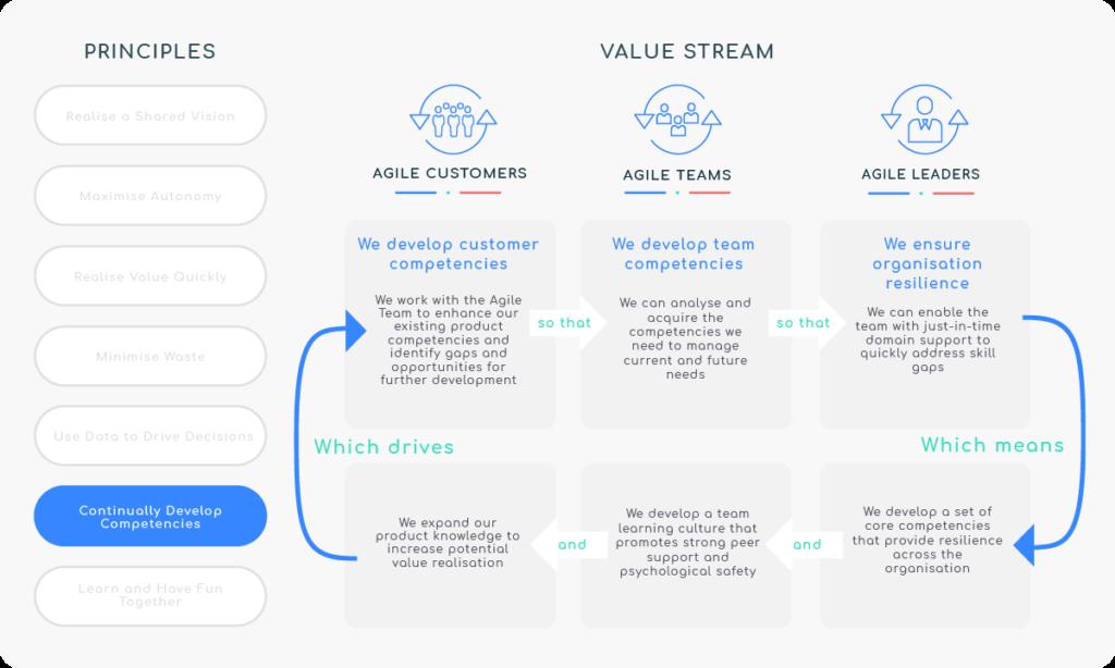 Principle 6 - Continually Develop Competencies - Value Stream