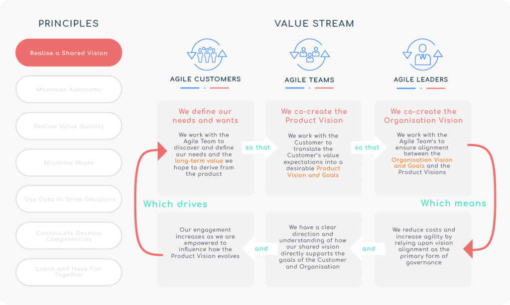 Principle 1 - Realise a shared vision - Value Stream