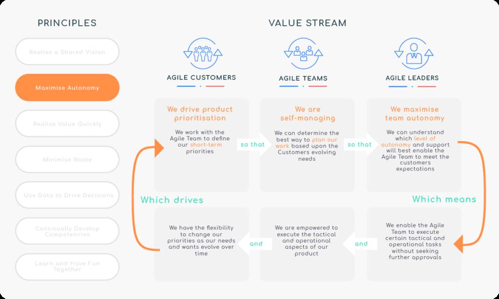 Principle 2 - Maximise Autonomy - Value Stream