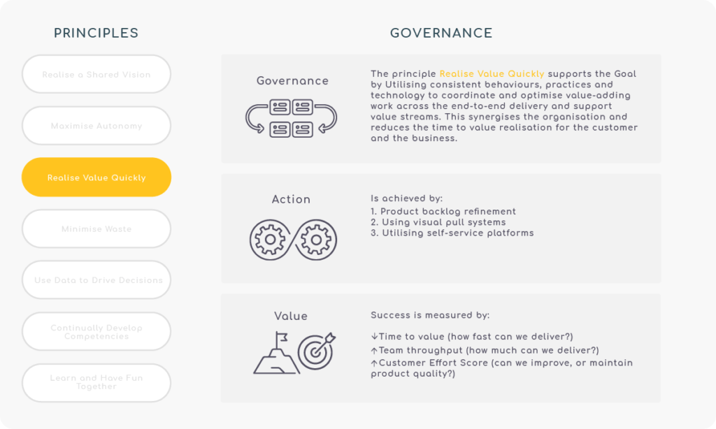 Principle 3 - Realise Value Quickly - Governance