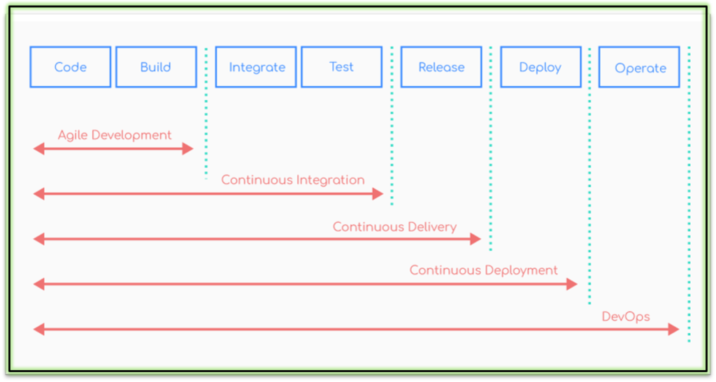This image has an empty alt attribute; its file name is DevOps-Lifecycle-1024x547.png